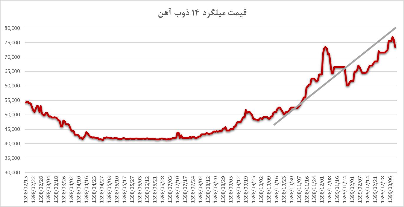 روند افزایش قیمت میلگرد 14 ذوب آهن