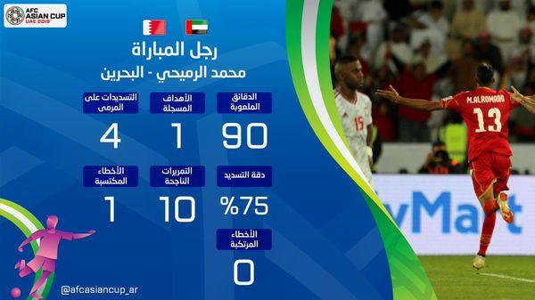 تبریک AFC به بازیکن بحرین