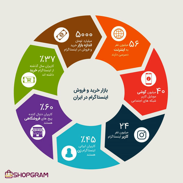 گزارشی از بازار 5000 میلیارد تومانی اینستاگرام