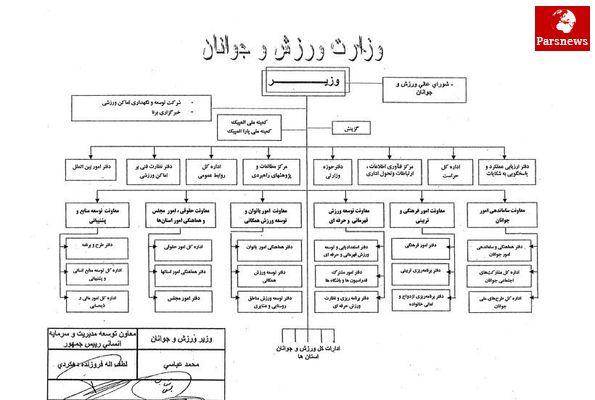 حذف یک وزارتخانه و تشکیل سازمانهای متعدد/ جوانان هلال احمر زیر نظر وزارت ورزش و جوانان؟