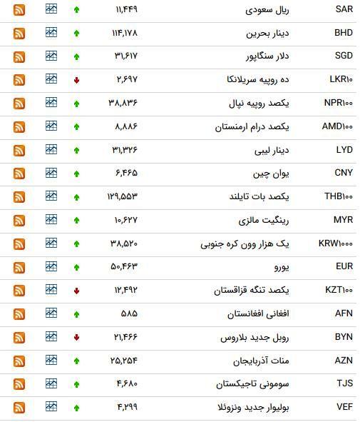 لیست بروز شده قیمت ارز