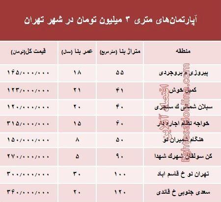 آپارتمانهای متری 3 میلیون تهران کجاست؟