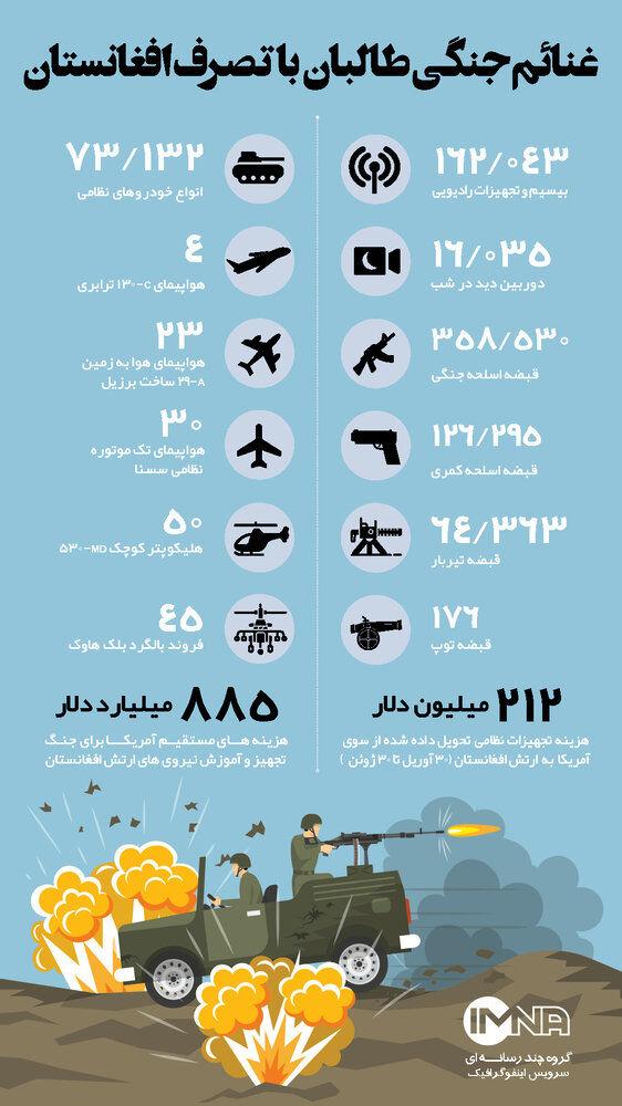 غنائم طالبان