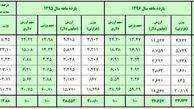 چین، بزرگترین وارد کننده کالا به ایران