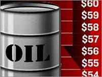 قیمت جهانی نفت به 75 دلار نزدیک شد