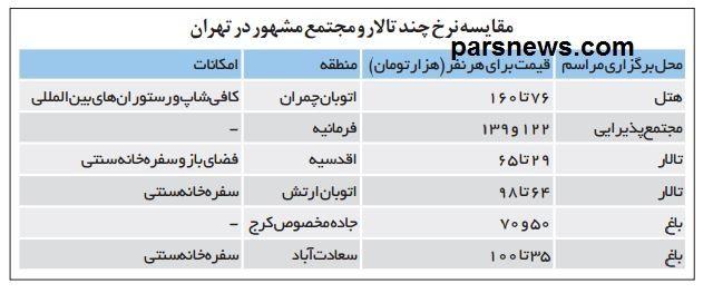 قیمت کرایه باغ در تهران