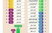 وضعیت ازدواج در شهرهای ایران