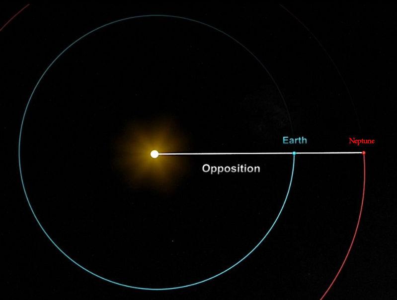 امروز تماشای نپتون درخشان را از دست ندهید/ همه چیز درباره مقابله سیارهای