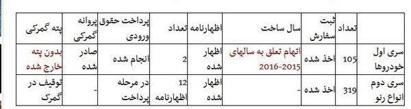 جزئیات پرونده جدید قاچاق خودرو توسط نمایندگیهای رسمی + جدول